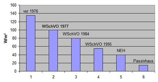 Tabelle mit Dämmwerten