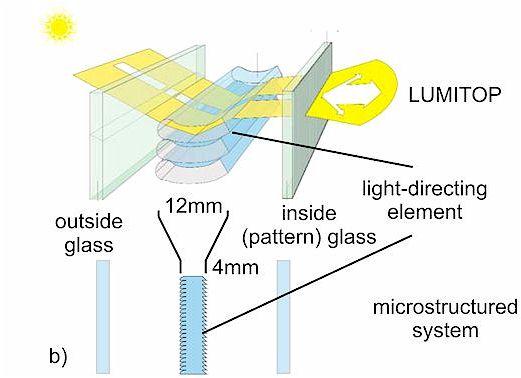 Lumitop-Mikrostruktur