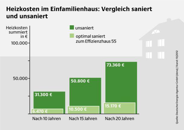 Vergleich der Heizkosten eines sanierten und unsanierten Einfamilienhauses. (Quelle: Deutsche Energie-Agentur GmbH (dena) ( Stand: 10/2012)