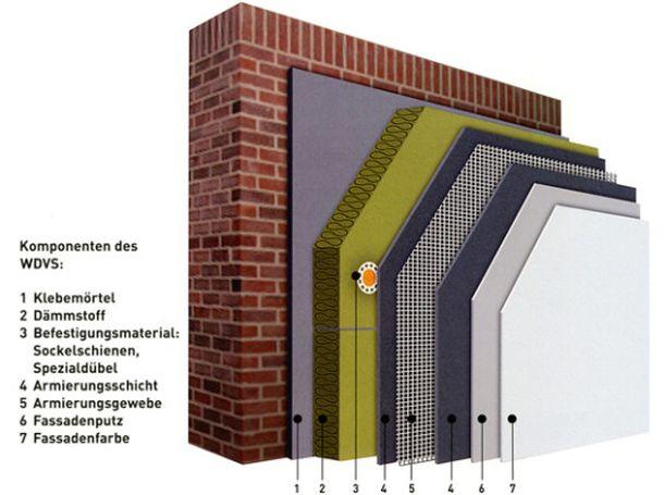 Die einzelnen Komponenten des Wärmedämmverbundsystems. (Quelle: Deutsche Rockwool, Gladbeck)