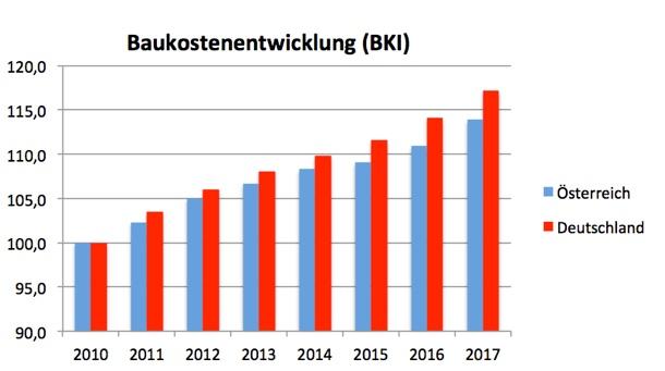 Baukostenentwicklung (BKI) in Österreich und Deutschland