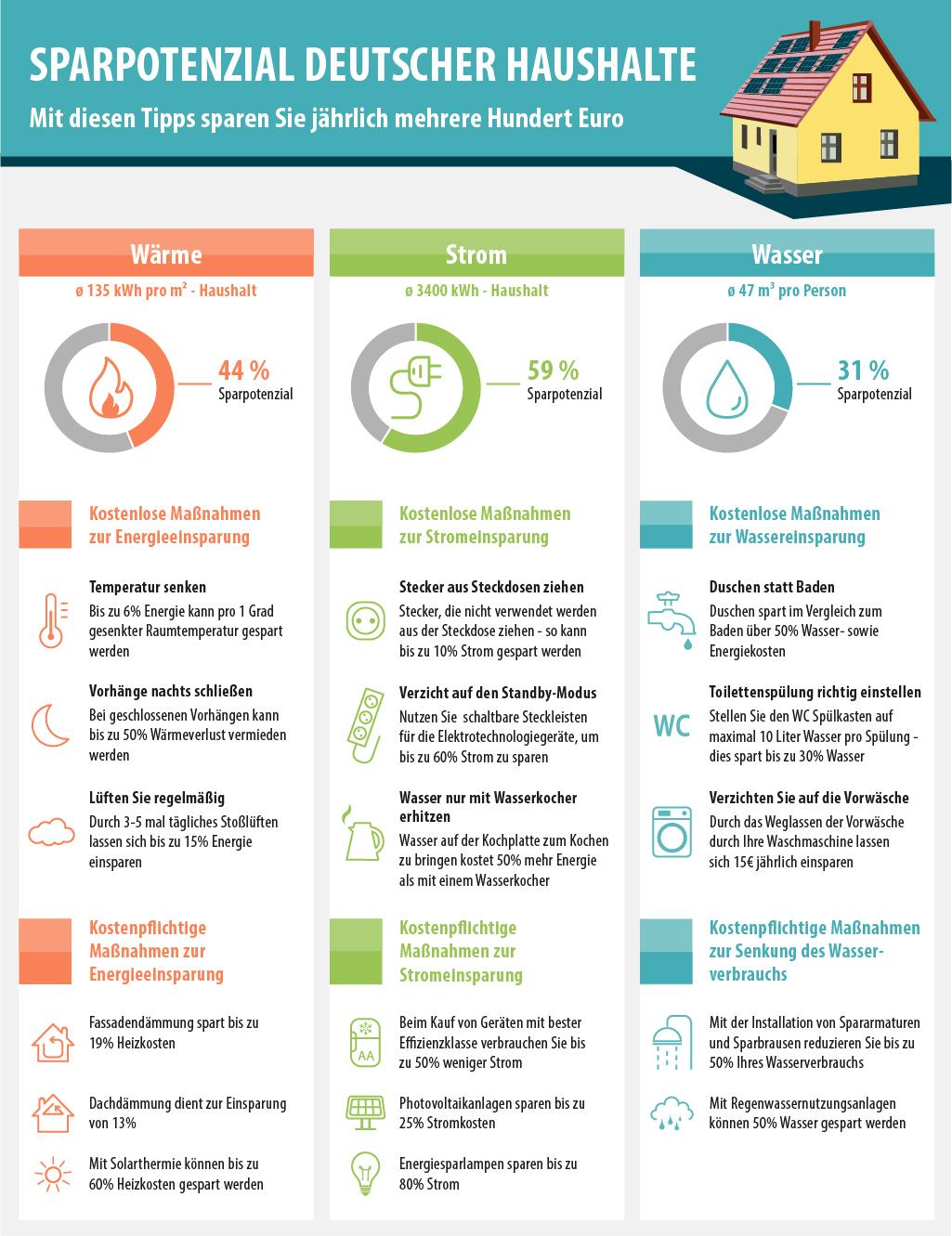 Infografik zum Thema Energiesparen