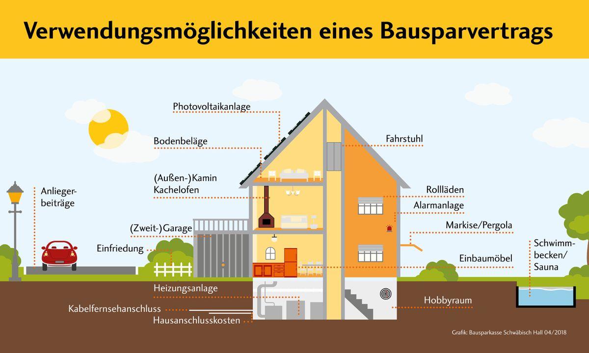 Die Verwendungsmöglichkeiteneines Bausparvertrages sind vielfältig. (Bildquelle: Sparkasse Schwäbisch Hll 04/2018)